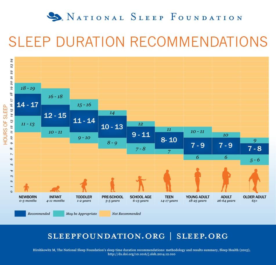 hoeveel uur moet een kindje slapen